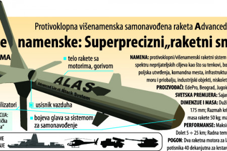 ALAS - Self-guided missile System Infographic