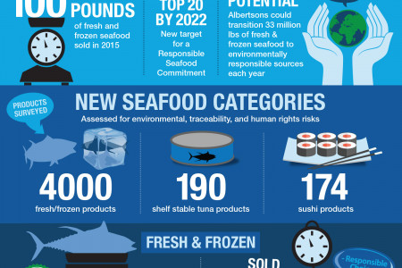 Albertsons Responsible Seafood Program Infographic