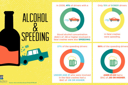 Alcohol & Speeding Infographic