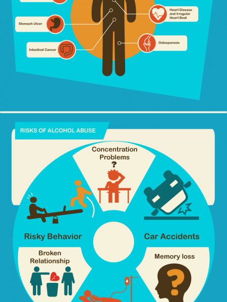 Alcohol Abuse Health Risk | Drug Treatment Help Center Infographic