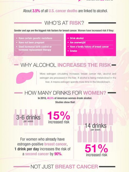 Alcohol and Increased Breast Cancer Risk Factors Infographic