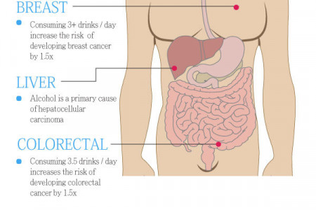 Alcohol and The Risk of Cancer Infographic