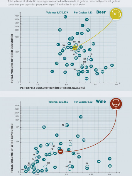 Alcohol Consumption in the United States (by gallons of ethanol per person) Infographic