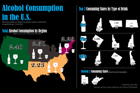 Alcohol Consumption in the U.S. Infographic