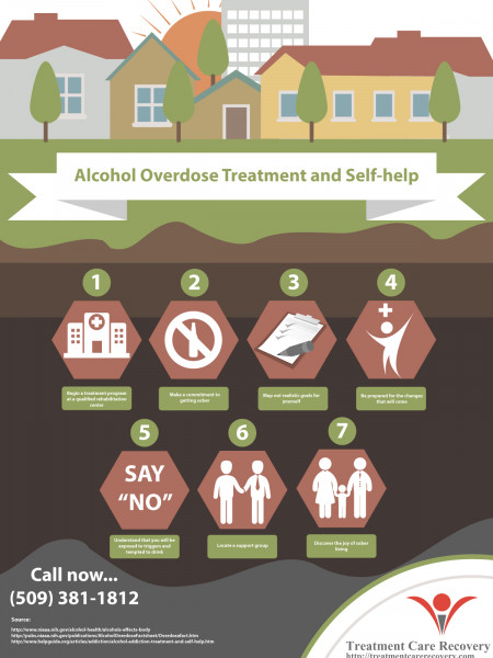 Alcohol Overdose Treatment and Self help | Treatment Care Recovery Infographic