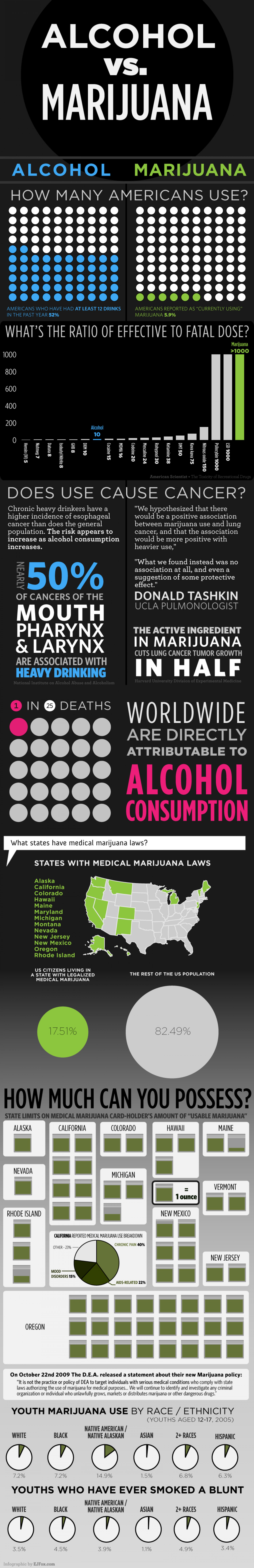 Alcohol vs. Marijuana Infographic