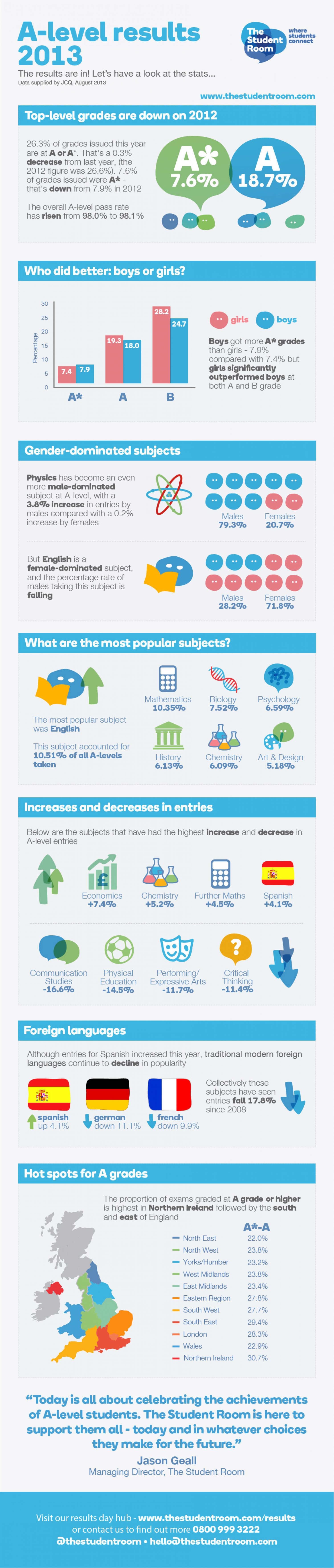 A-level results 2013 data - from The Student Room Infographic