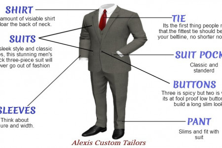 Alexis Custom Tailors Infographic