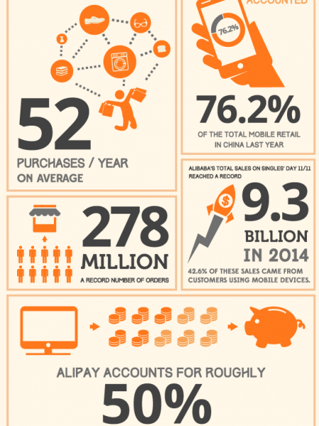 Alibaba in Numbers Infographic