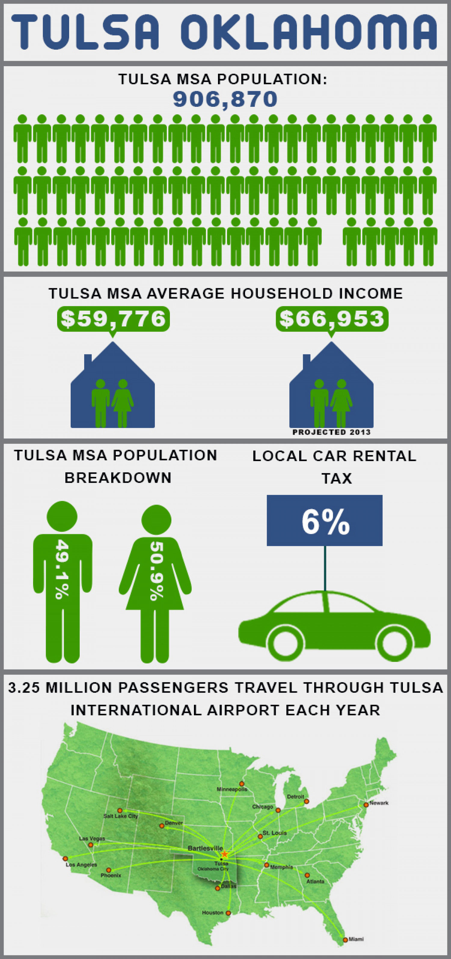 Alicia Ryherds Best Things about Tulsa, Oklahoma  Infographic