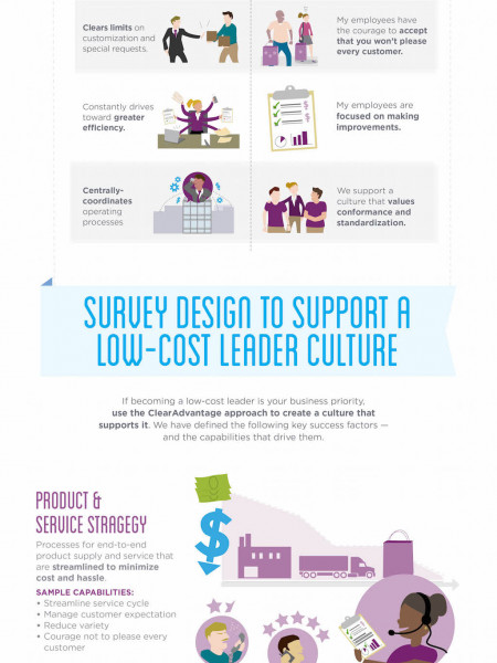 Align Your Organizational Culture to Your Low-Cost Leader Strategy Infographic