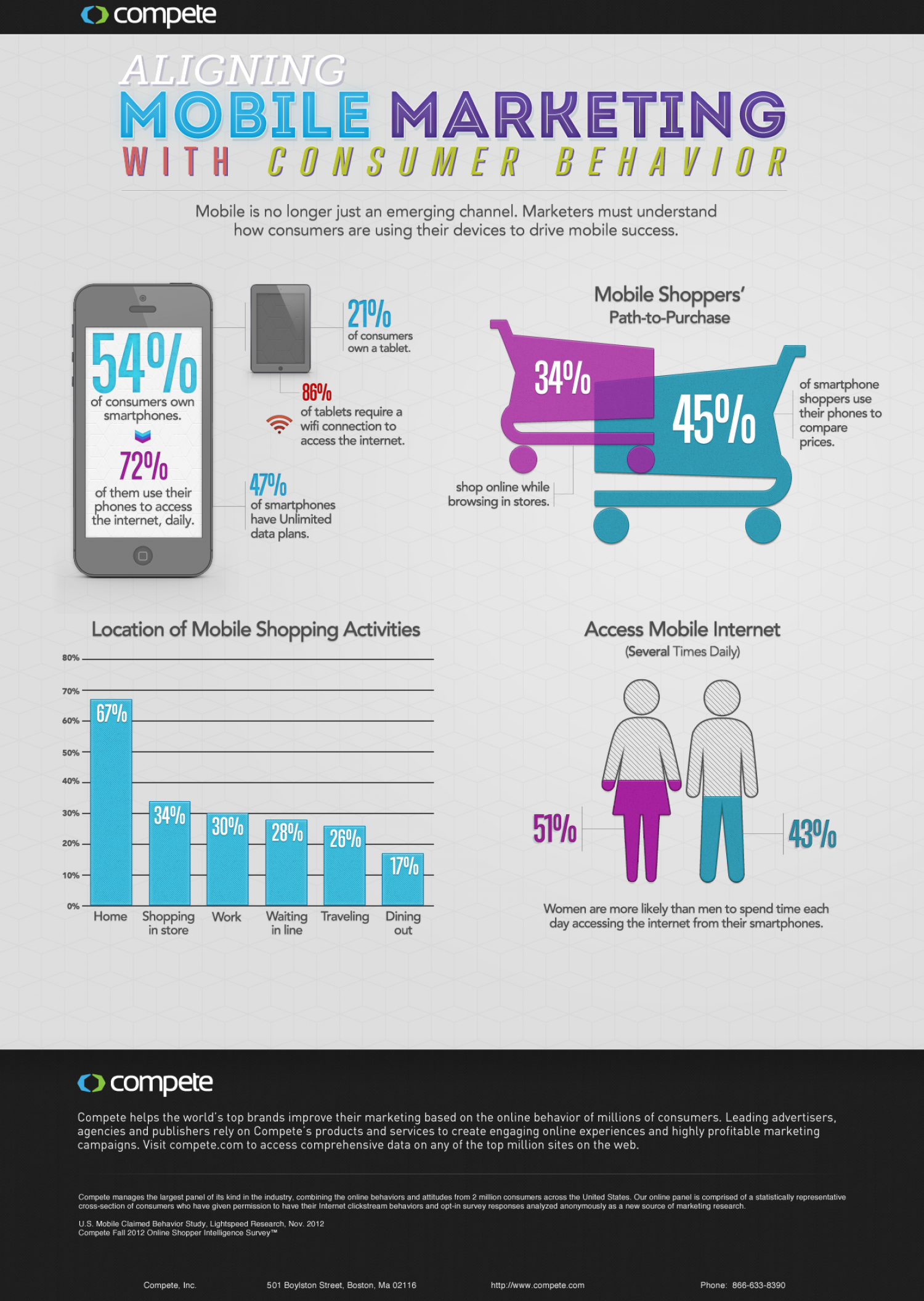 Aligning Mobile Marketing With Consumer Behavior  Infographic