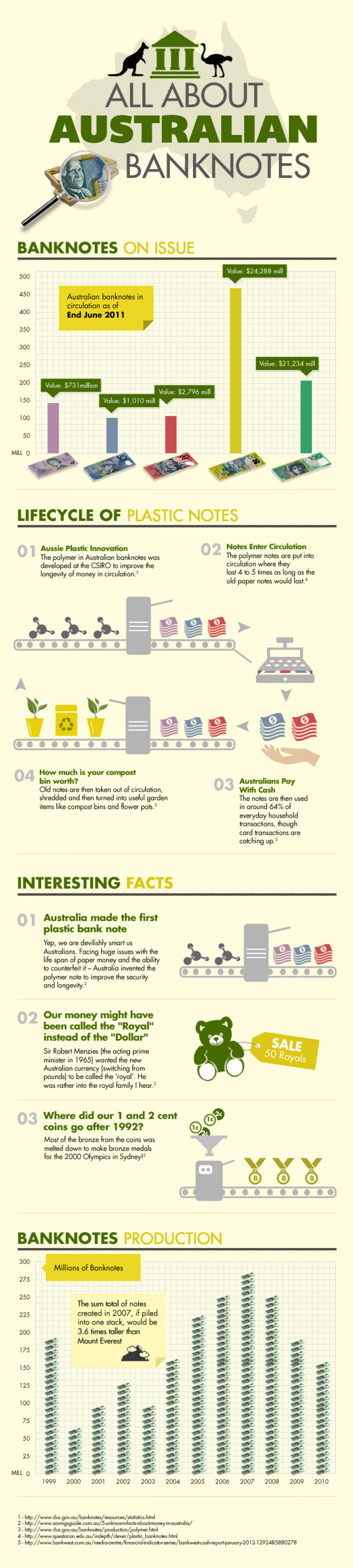 All About Australian Bank Notes Infographic