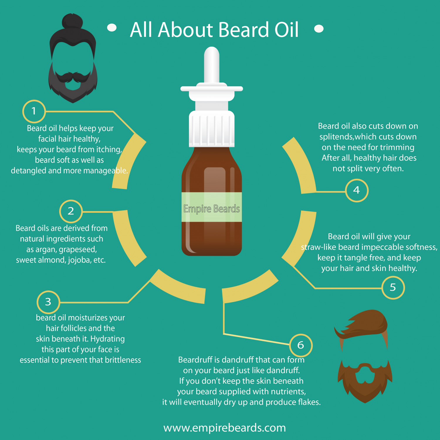 All about beard oil- what is beard oil, benefits of beard oil Infographic