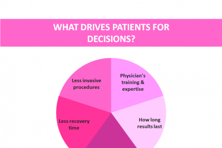 ALL About Breast Augmentation surgery Infographic