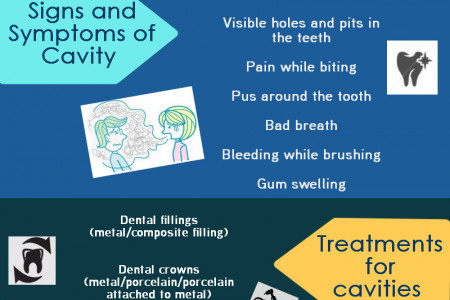 All About Cavity Infographic
