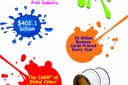 All About Colour Printing Infographic