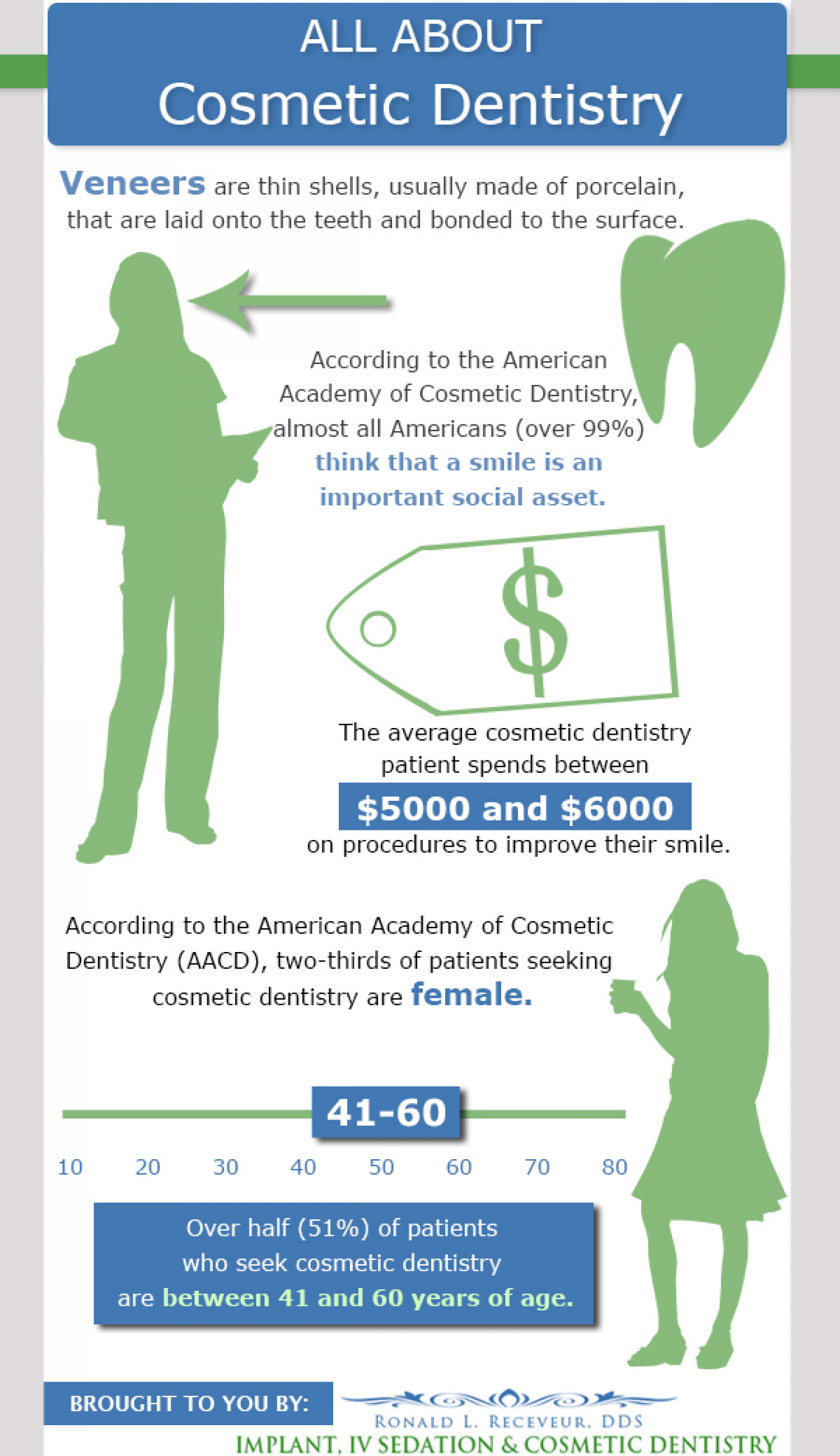All About Cosmetic Dentistry Infographic