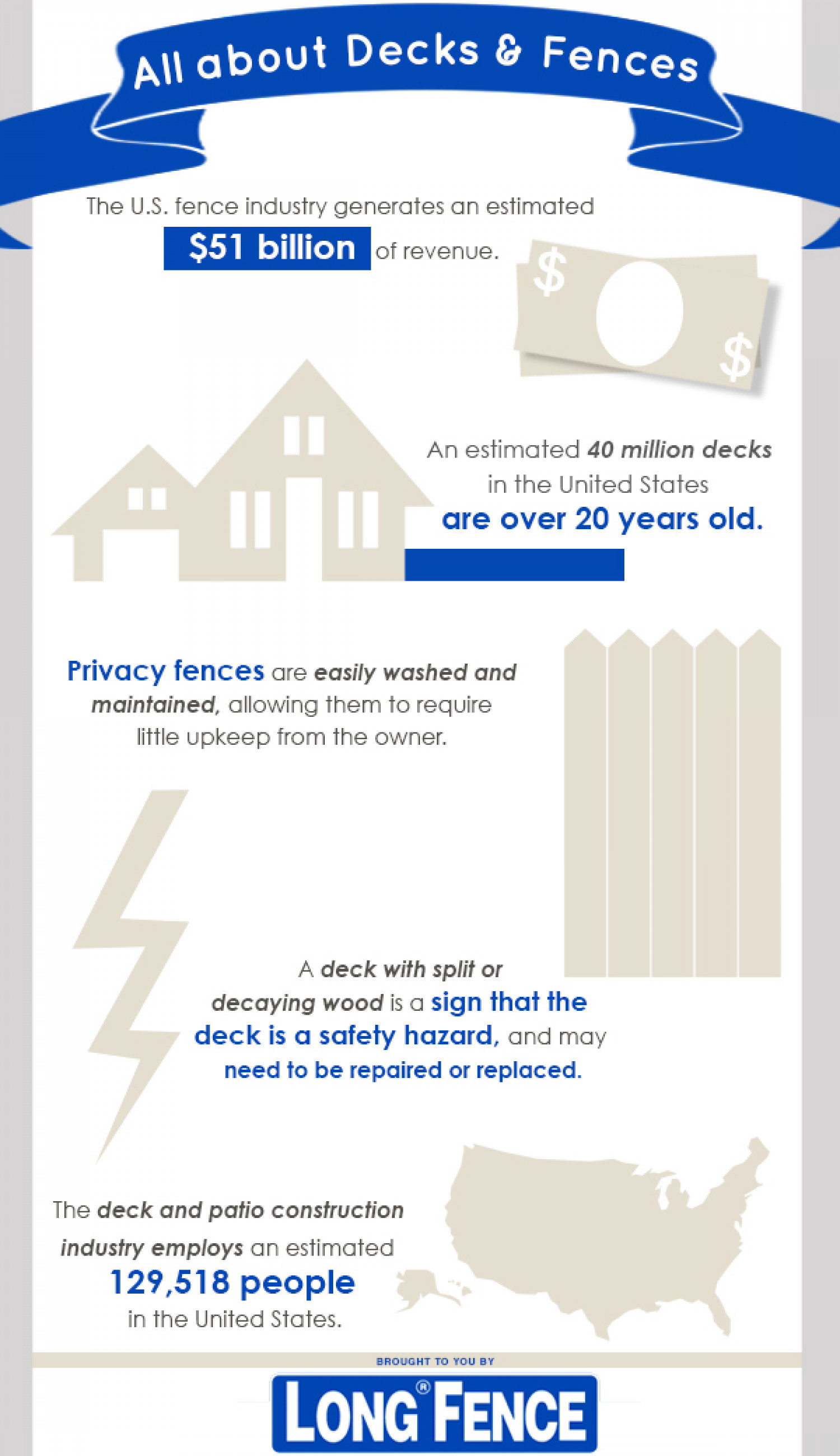 All About Decks & Fences Infographic