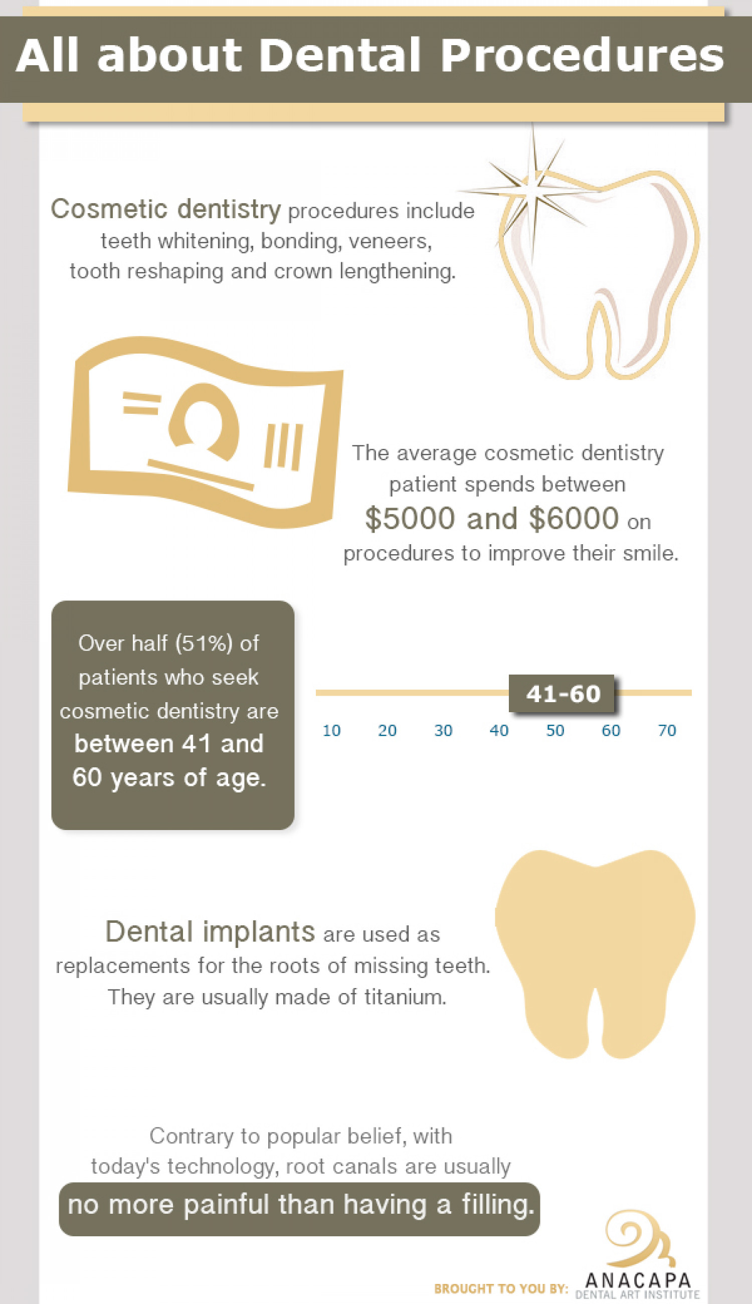 All About Dental Procedures Infographic