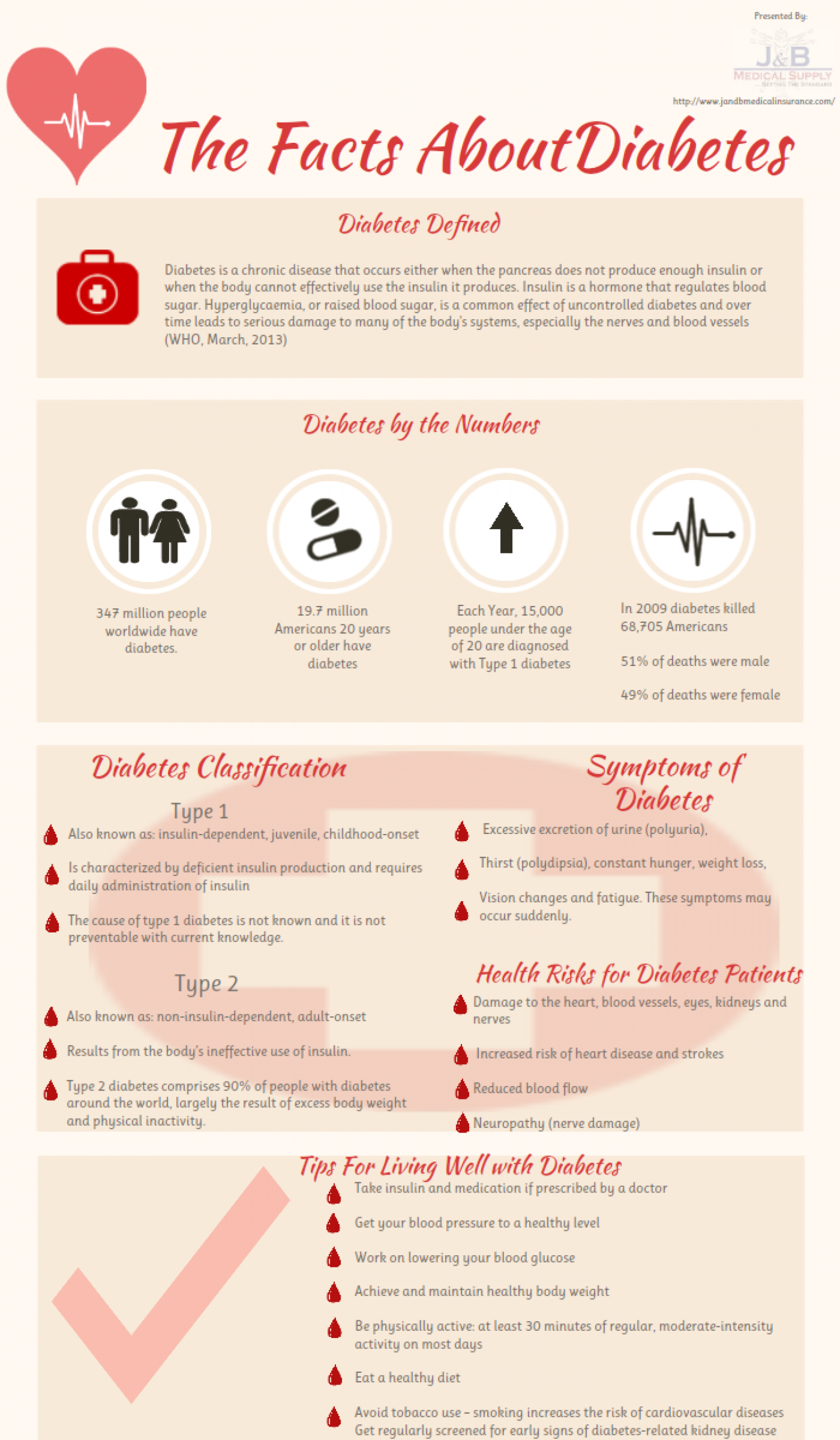 All About Diabetes Infographic