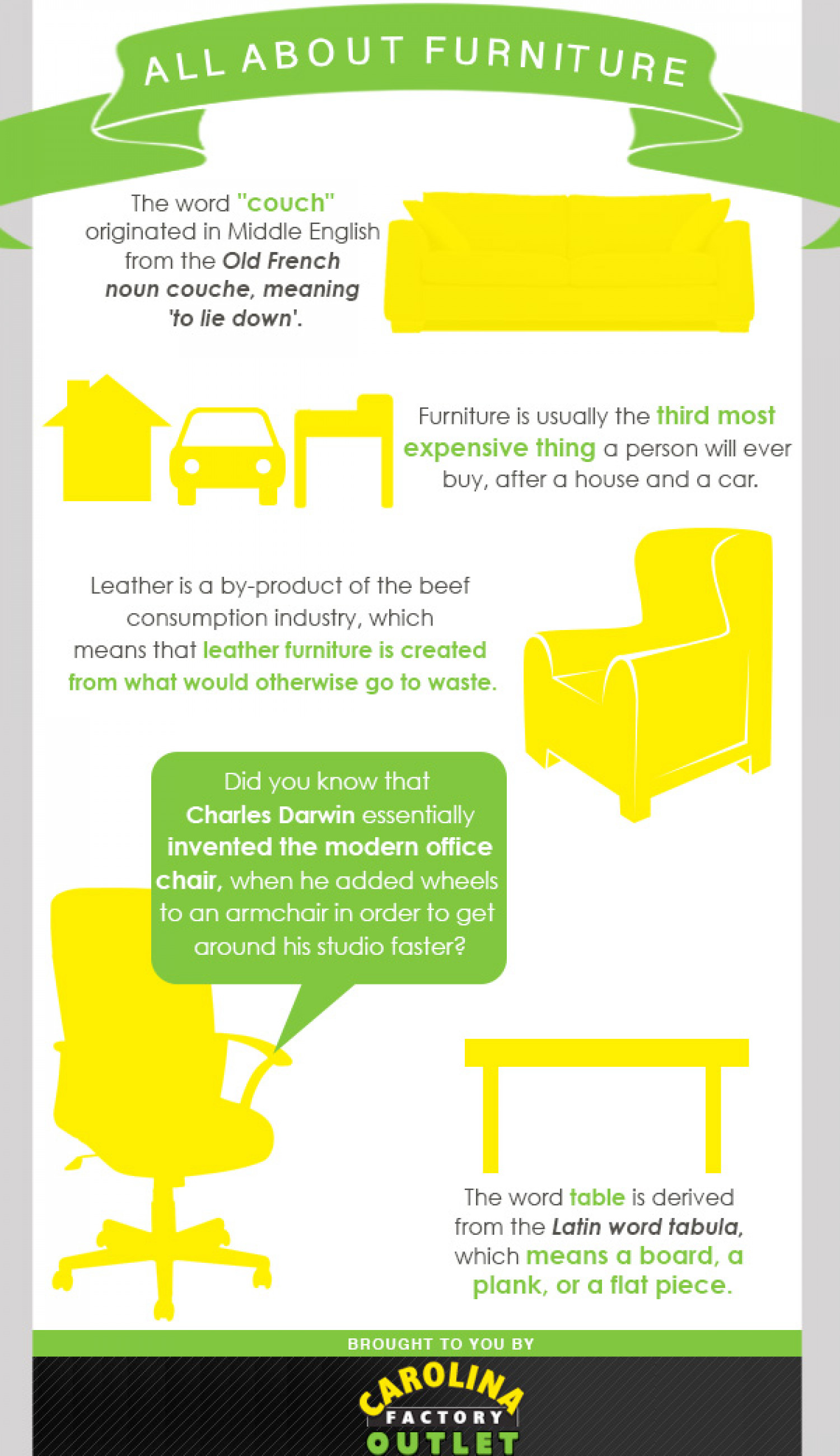 All About Furniture Infographic