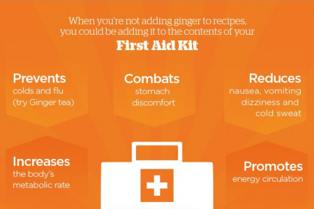 All about Ginger Infographic