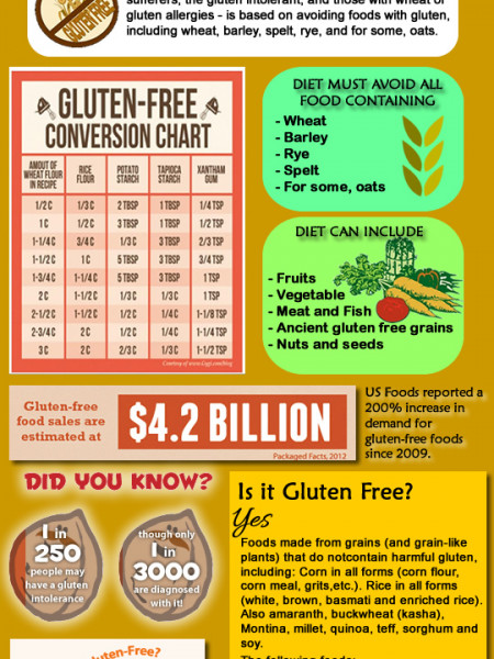 All About Gluten-Free Infographic