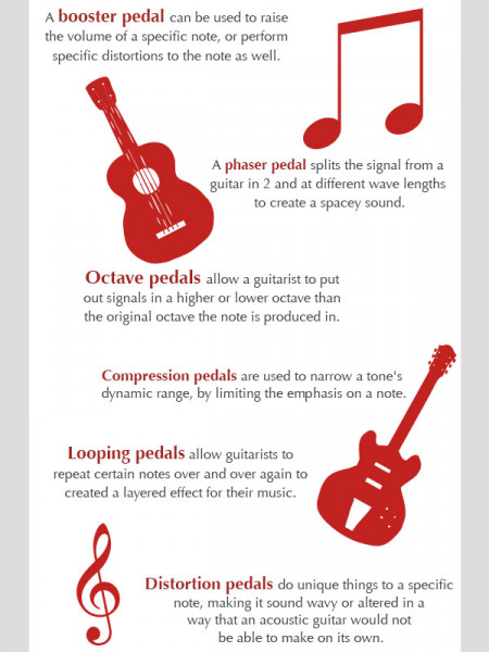 All About Pedals Infographic