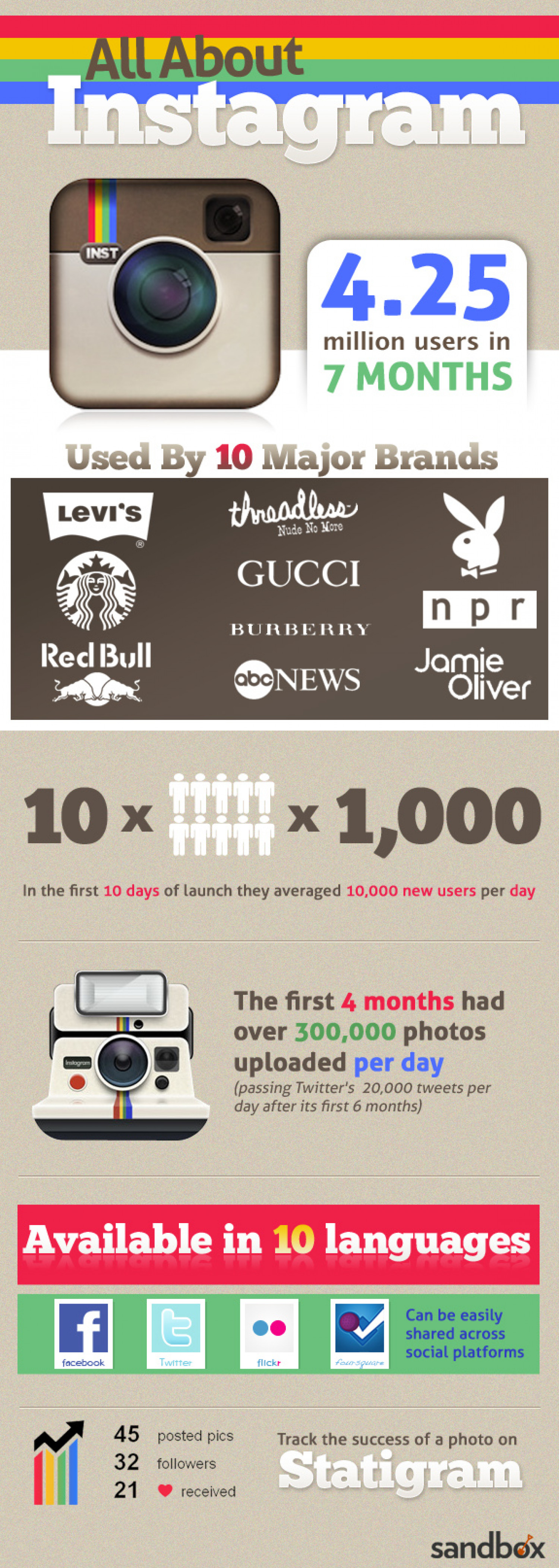 All About Instagram Infographic