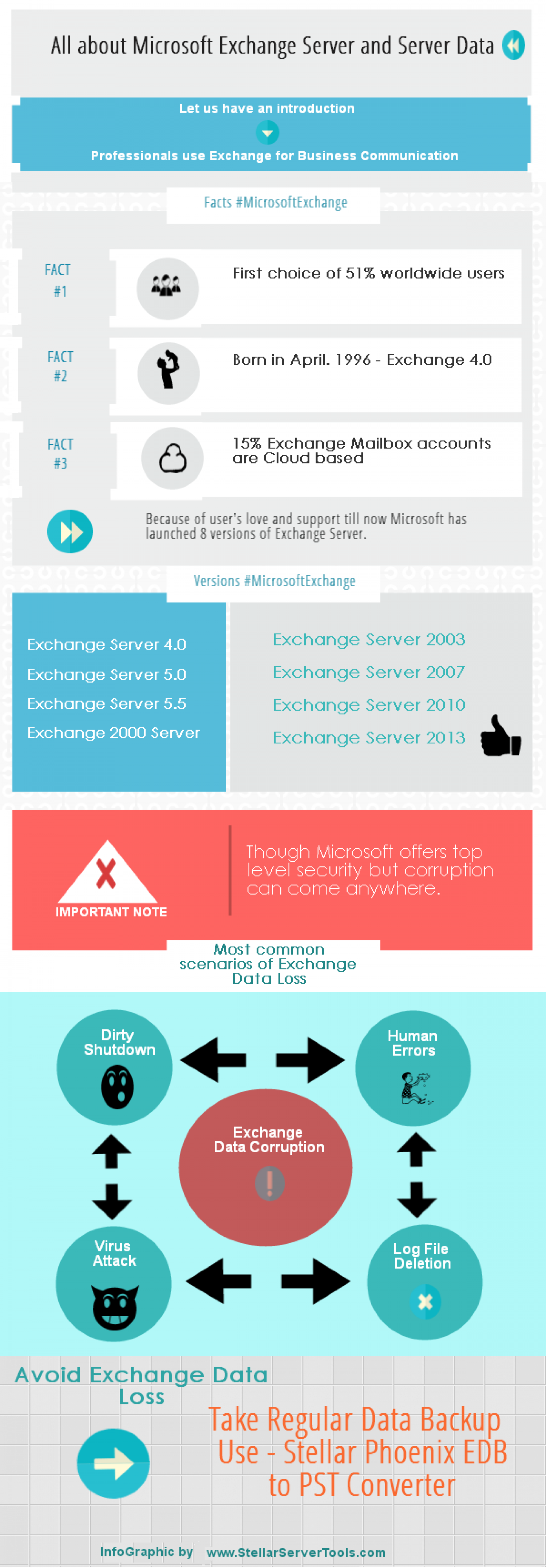 All about Microsoft Exchange Server History and its Versions ...