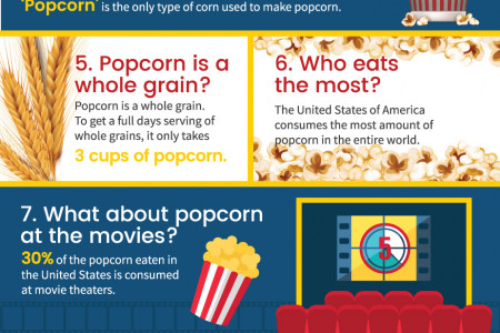 All About Popcorn Infographic