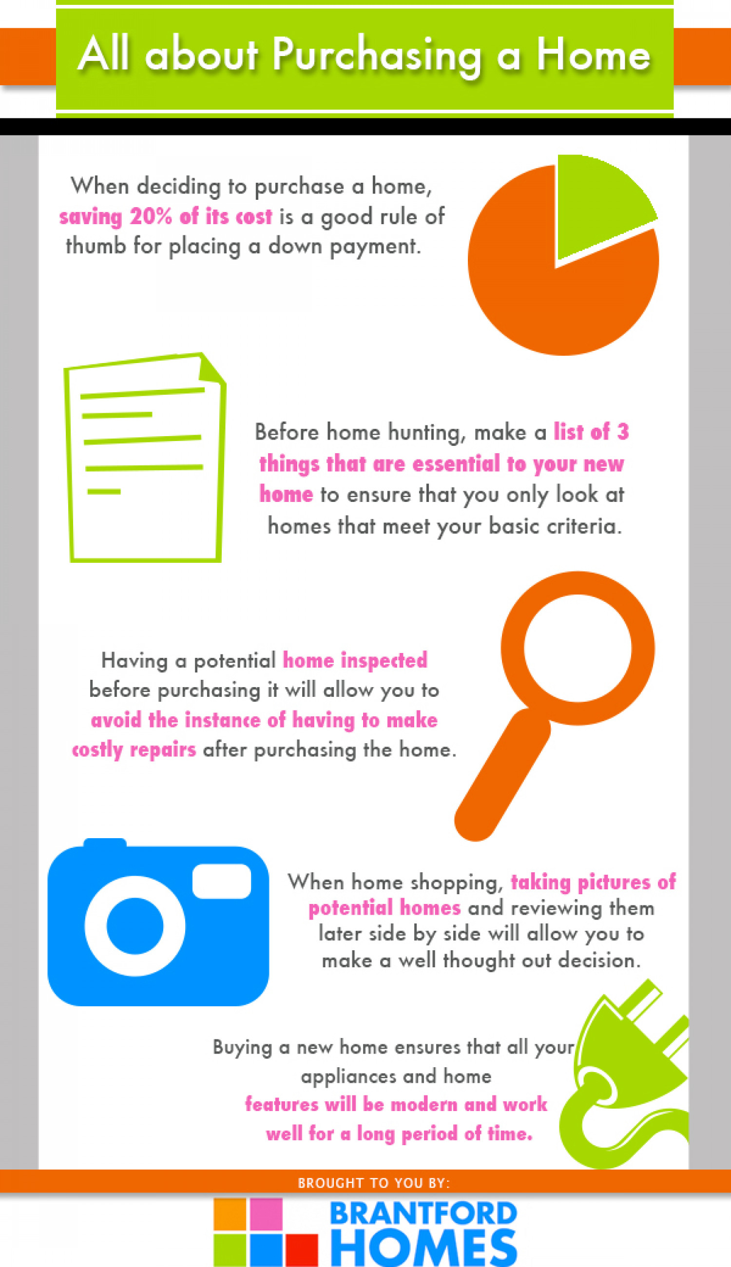 All about Purchasing a Home Infographic