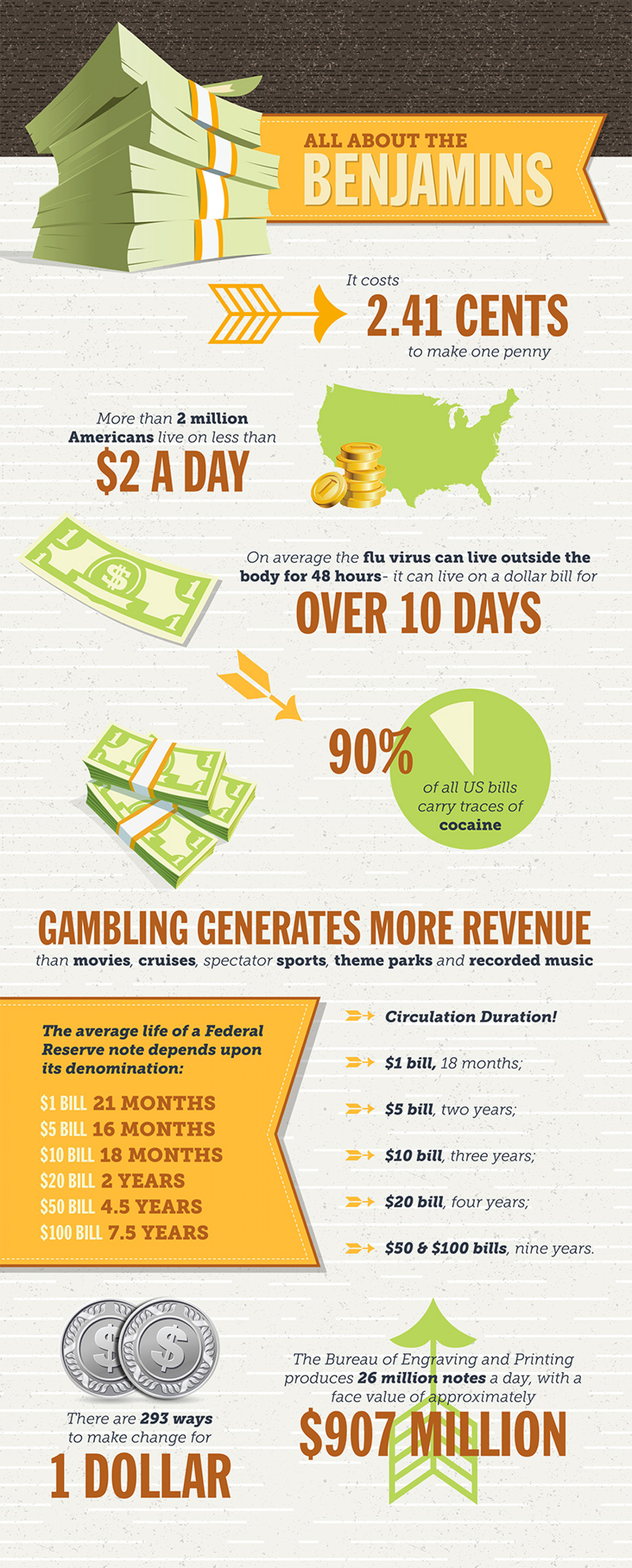 All About The Benjamins Infographic