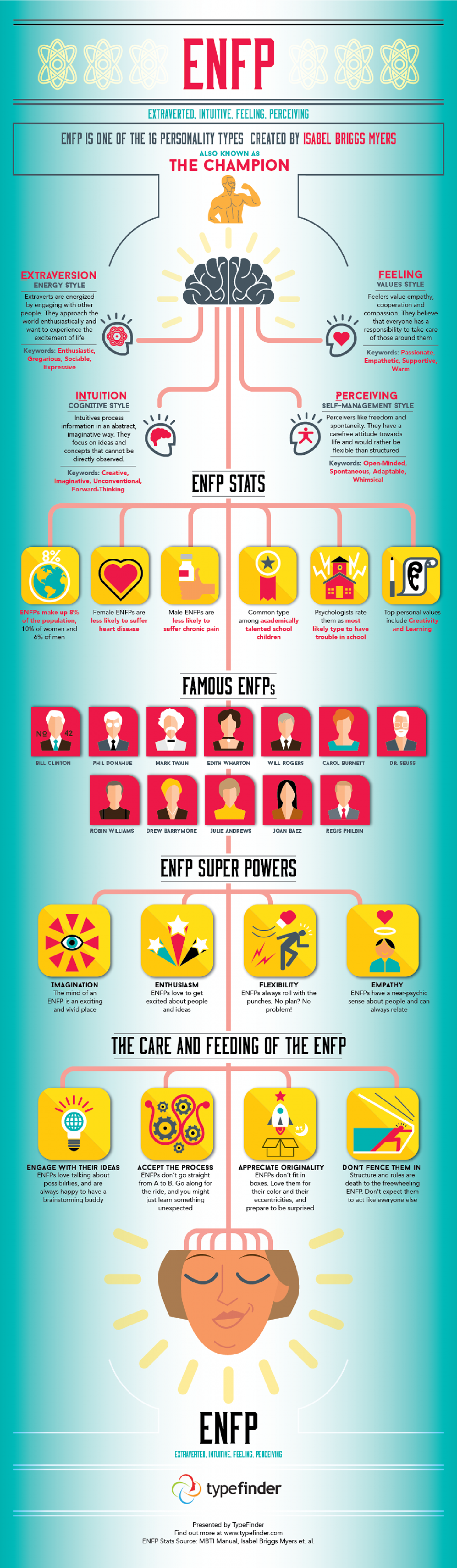 All About the ENFP Personality Type Infographic