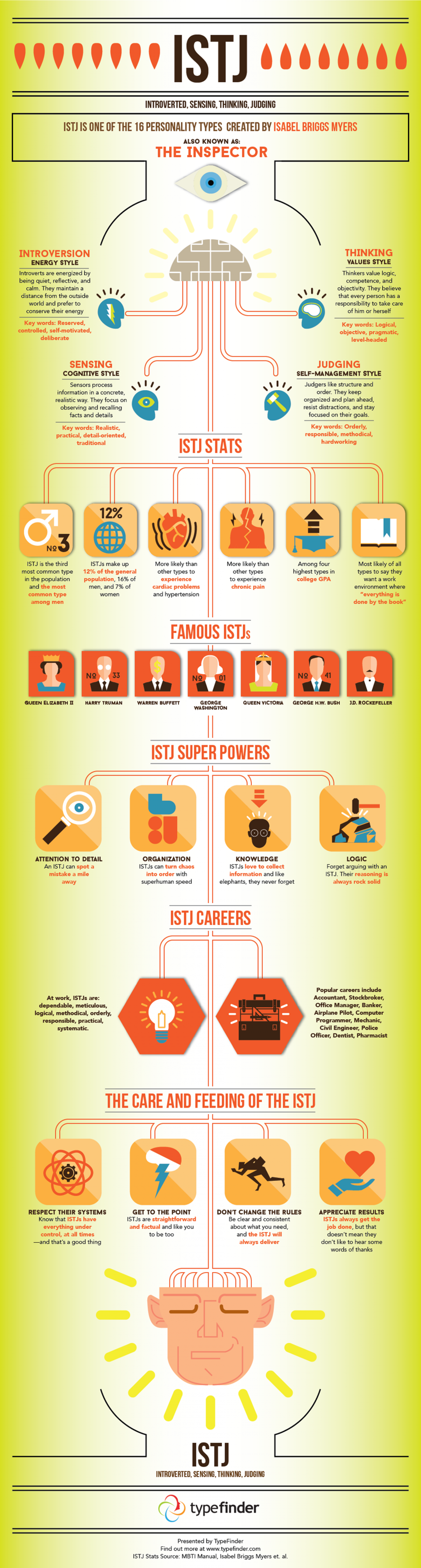 All About the ISTJ Personality Infographic