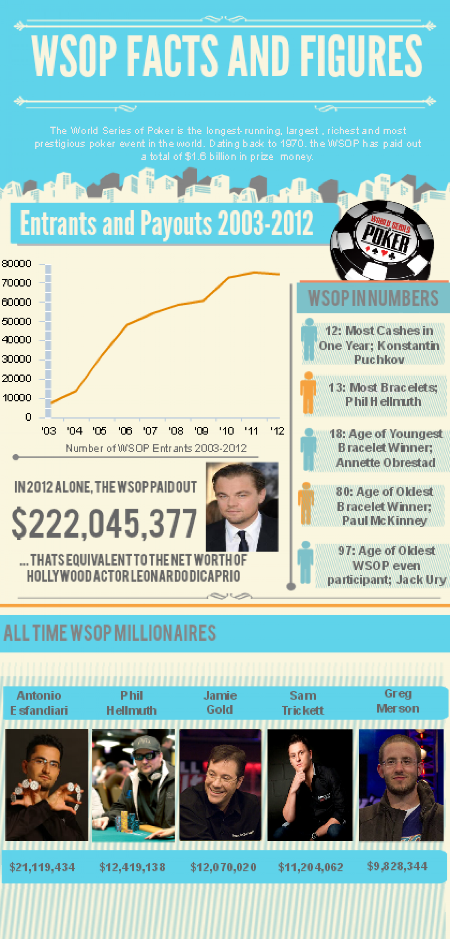 All About the WSOP  Infographic