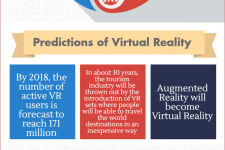 All About Virtual Reality (Infographic) By Helios Infographic
