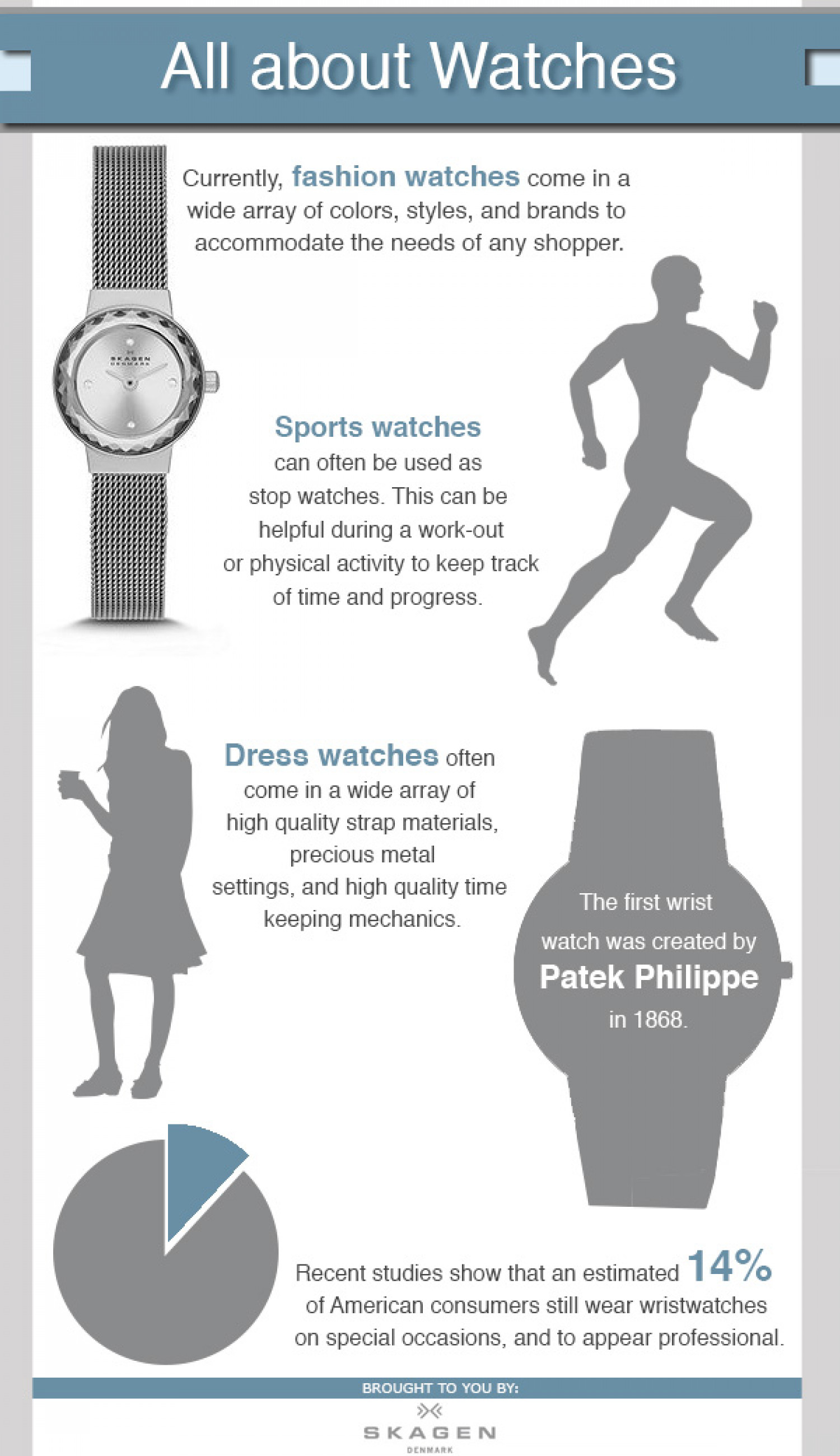 All about Watches Infographic