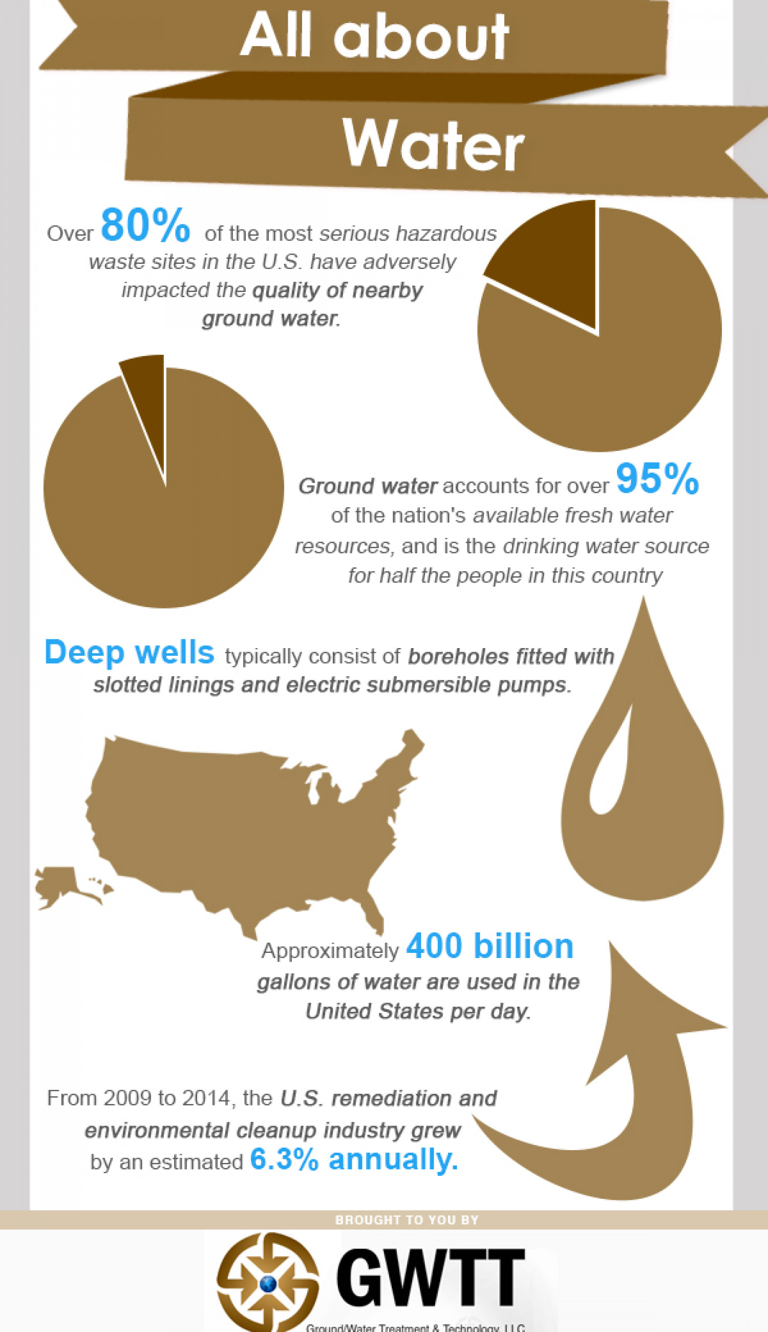 All About Water Infographic