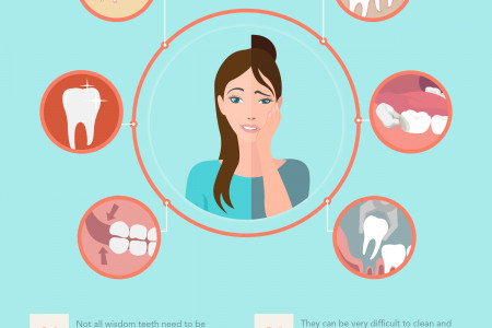 All About Wisdom Teeth. Can You Handle the Tooth? Infographic