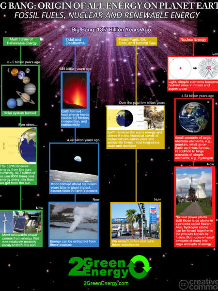 All Forms of Energy on Earth Came from the Big Bang Infographic