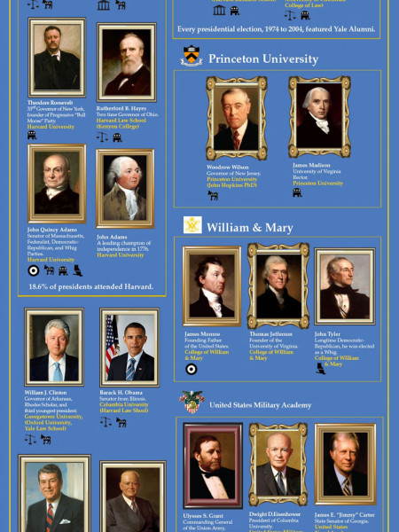 All the President's Colleges  Infographic