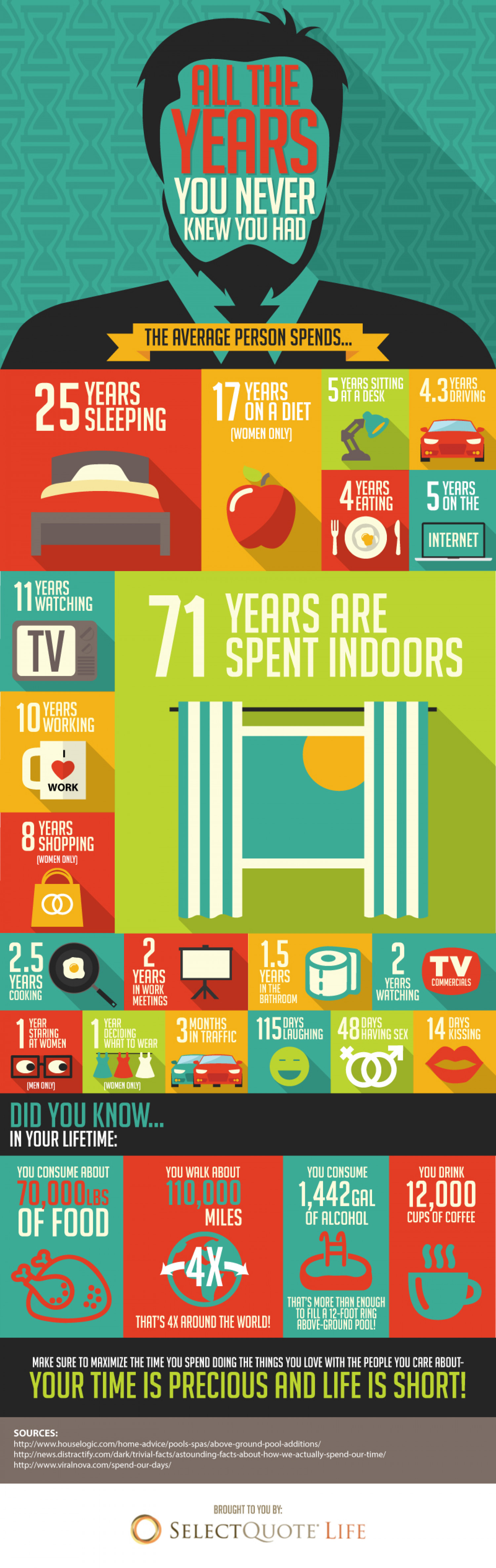 All the Years You Never Knew You Had Infographic