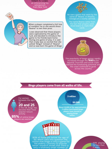 The History behind the game of BINGO Infographic