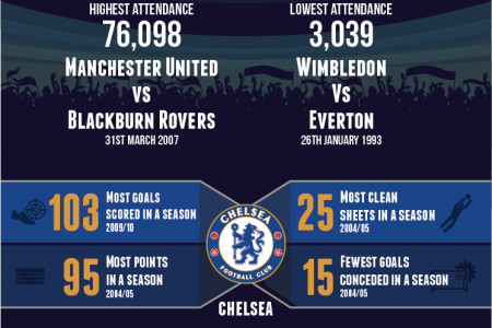 All Time Premier League Records Infographic