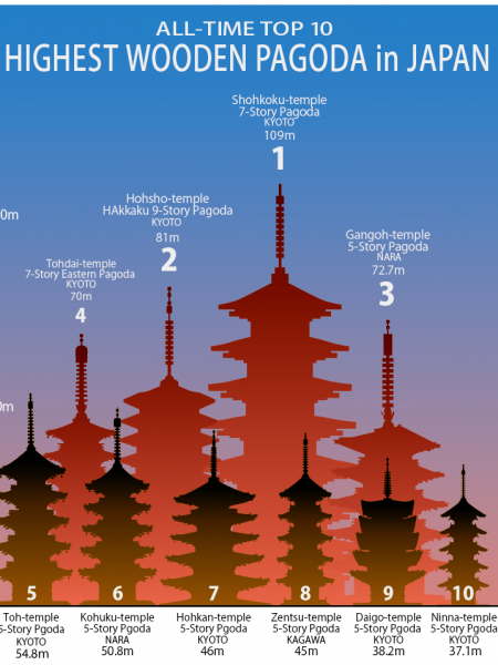 All Time Top 10 Highest Wooden Pagoda in Japan Infographic