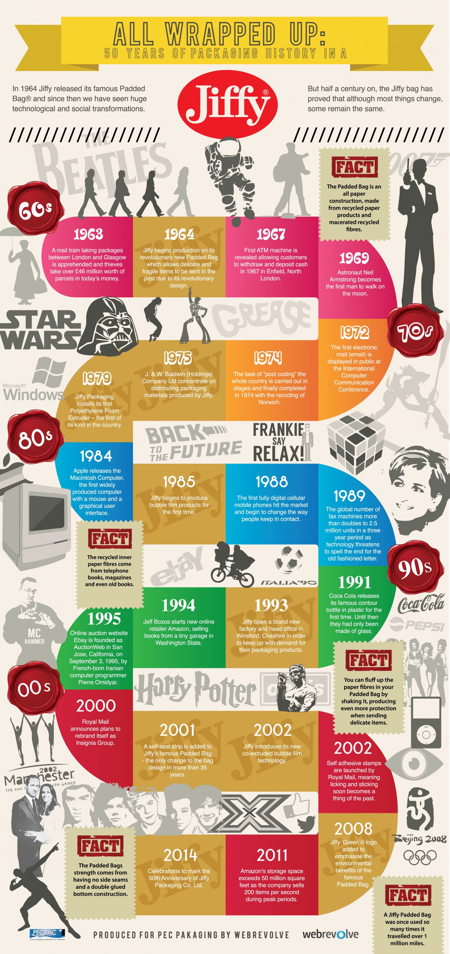 All Wrapped Up: 50 Years of Jiffy Bags Infographic