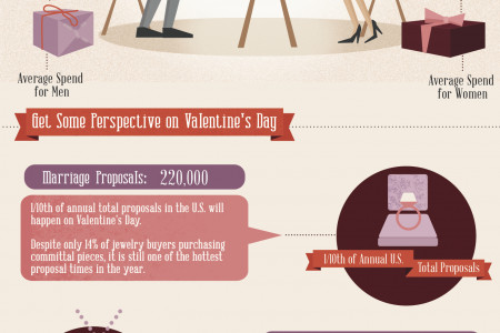 All You Need Is Love Infographic