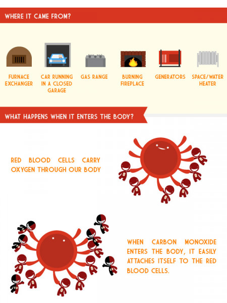 All You Need To Know About Carbon Monoxide, the Silent Killer Infographic